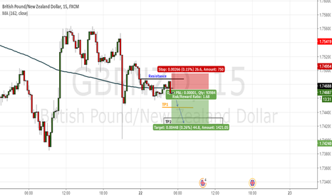 GBPNZD: Resistance