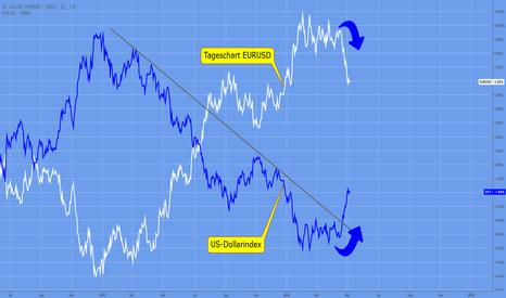 DXY: EURUSD, US-Dollarindex