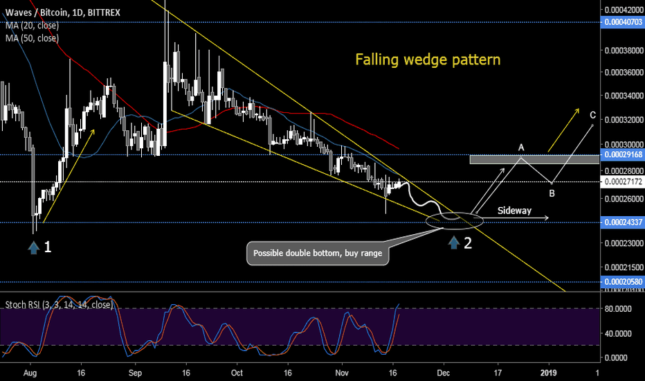 WAVESBTC: Waves falling wedge, double bottom in play!