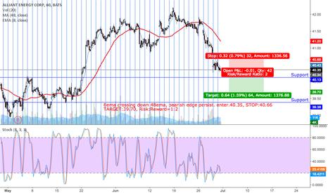 LNT: 8ema crossing down 48ema, bearish edge persist. enter.40.35, STO
