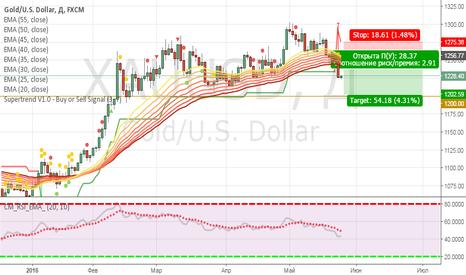 XAUUSD: Продажа золота от 1263