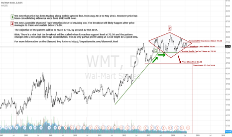 WMT: Wal-Mart Potential Diamond Top Breakout, Aiming for $67.50