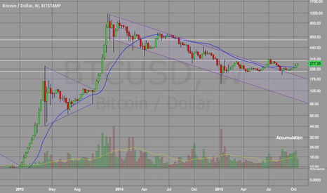 BTCUSD: One word to describe the Weekly chart - ACCUMULATION