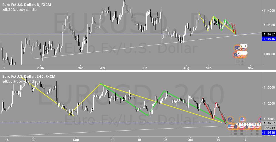 (H4)(D1) EURUSD Analysis