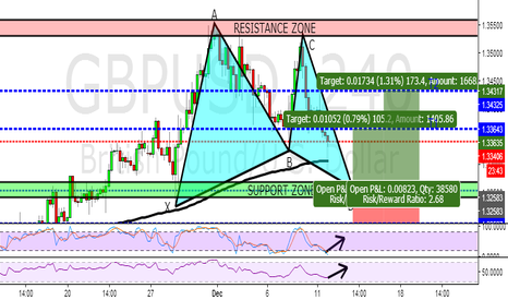 GBPUSD: A HIGH PROFITABILITY BULLISH GARTLEY ON 4H CHART ON GBPUSD!
