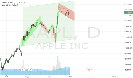 AAPL: Apple subport and resisting lines
