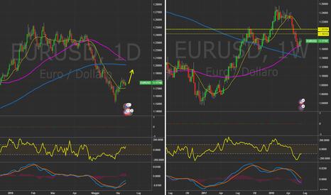 EURUSD: $EURUSD D&W  Reazione rialzista da questi livelli.  #Forex