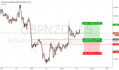 GBPNZD: GBPNZD - LOSS