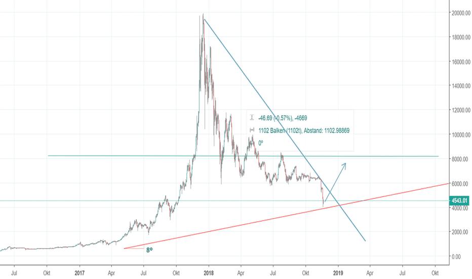 BTCUSD: BTC Bull Trend