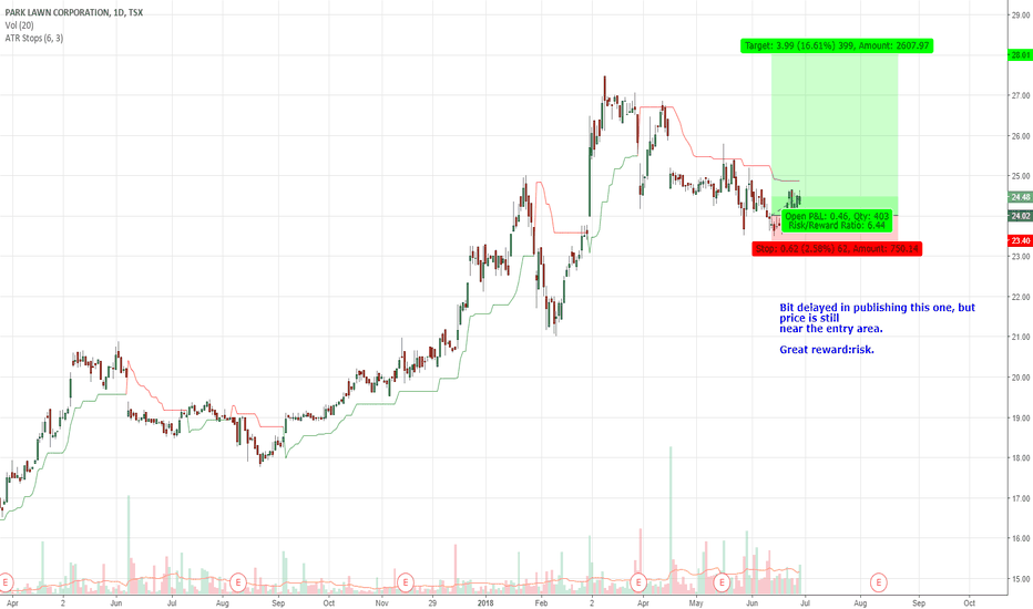 PLC: PLC.TO Swing Trade in Uptrend