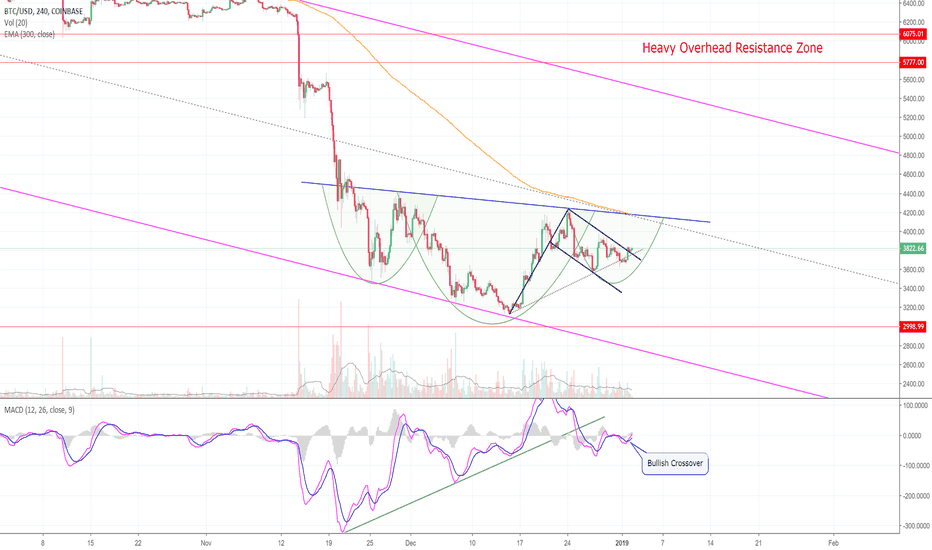 BTCUSD: As The Whole World Watches, Bitcoin Flashes Bull Signs! (BTC)