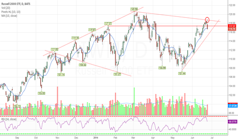 IWM: Russell 2000 - potential Diamond Top