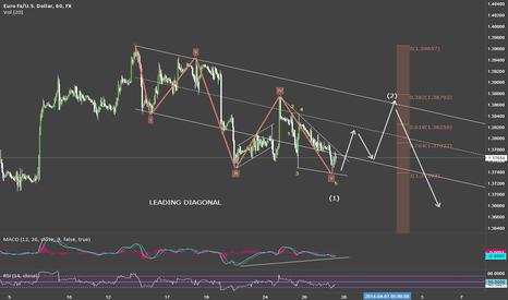 EURUSD: EUR/USD LEADING DIAGONAL