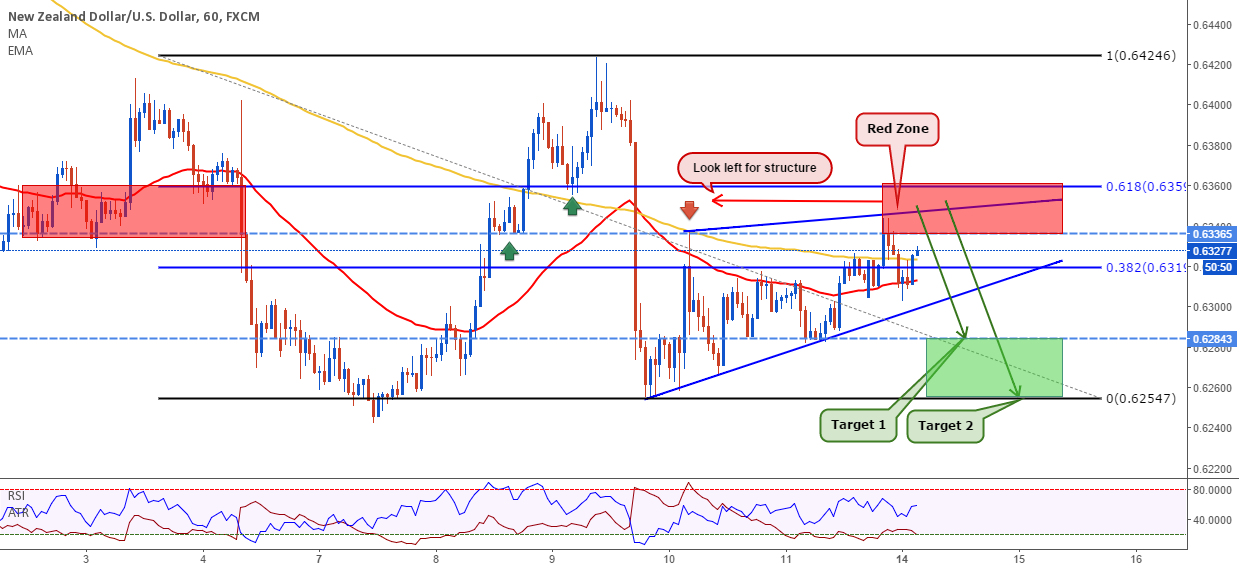 NZDUSD: Structure is a Big Magnet