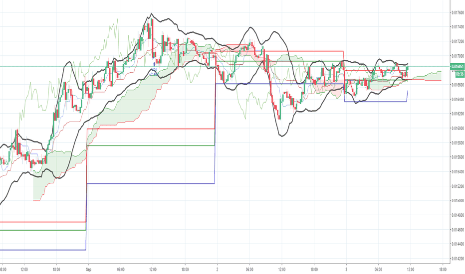 XMRBTC: XMRBTC - LONG signal since 1-Sep