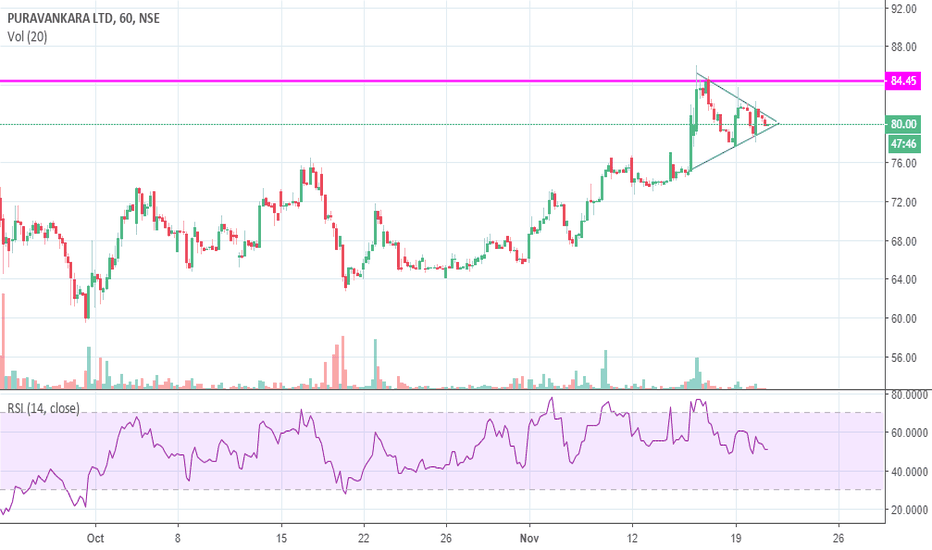 PURVA: Purvankara - pennant in hourly chart