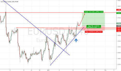 EURUSD: EURUSD : BUY THE RETEST