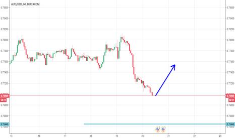 AUDUSD: AUD/USD forecast