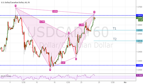 USDCAD: Possible Bearish BAT pattern