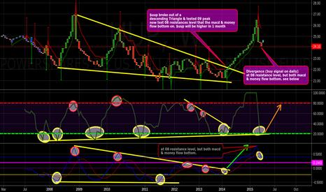 UUP: $dust $tmv $jdst $kre $kbe U.S. Dollar Index (no position)