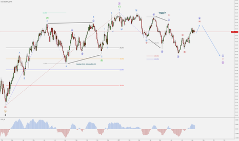 USOIL: WTI – Bearish Minute C