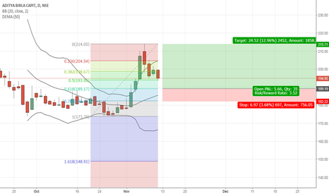 ABCAPITAL: Fibonacci retracement trade