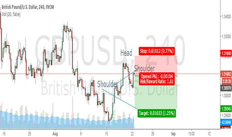GBPUSD: shorting possibility Head N Shoulder Detected on 4H