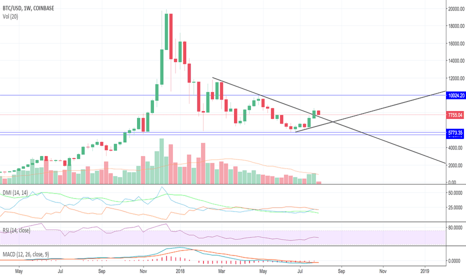 BTCUSD: BTC in consolidation, since May-LONG