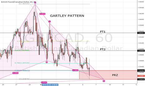 GBPCAD: GARTLEY PATTERN with PRZ