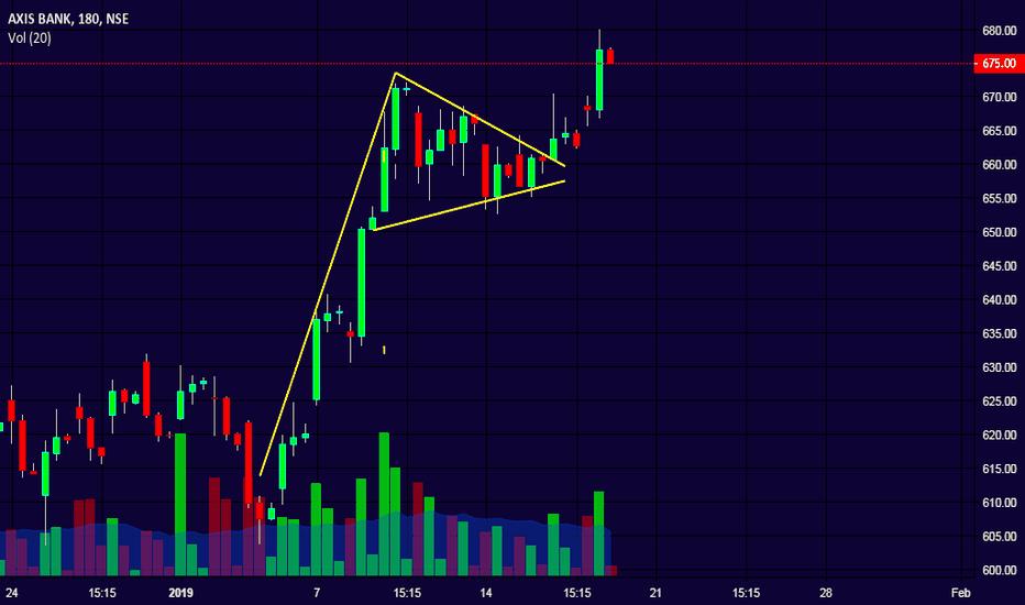 AXISBANK: Axisbank - Bull pennant break out!