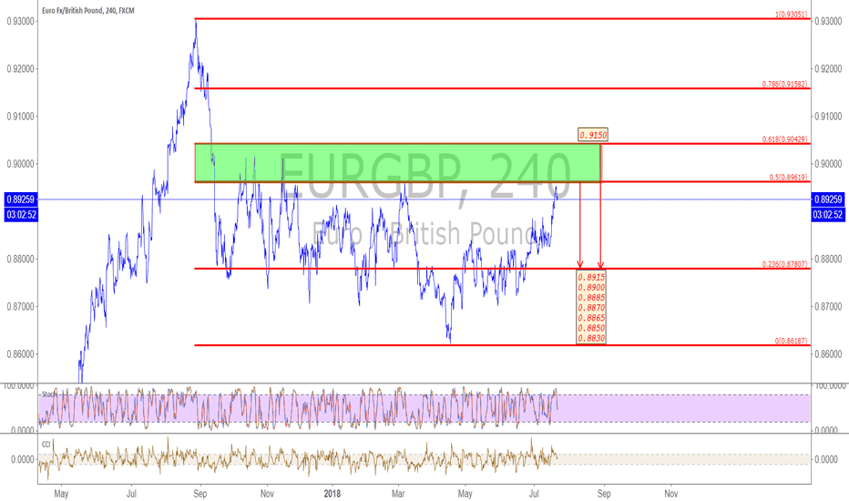 EURGBP: EURGBP  23-27/07/2018
