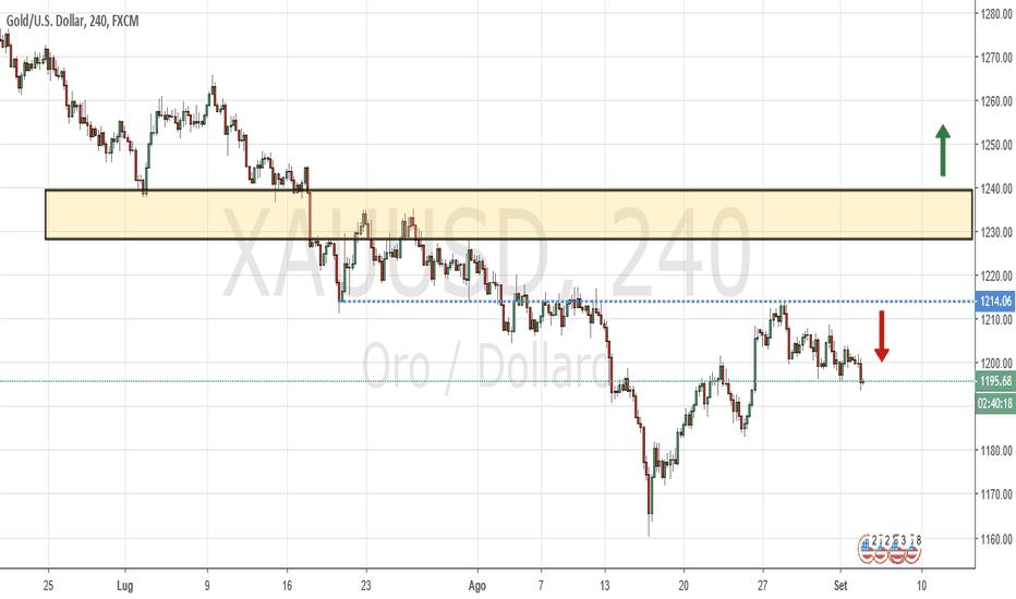 XAUUSD: Gold: ancora debolezza
