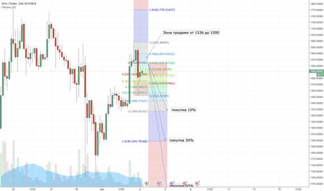 BCHUSD: BCHUSD  продажа с текущих и точки входа