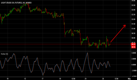 CL1!: Nymex CRUDE OIL Futures Short Term Trend Up