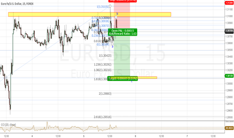 EURUSD: minor c wave down