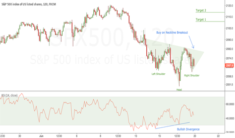 SPX500: Inverted Head & Shoulders Awaiting Breakout