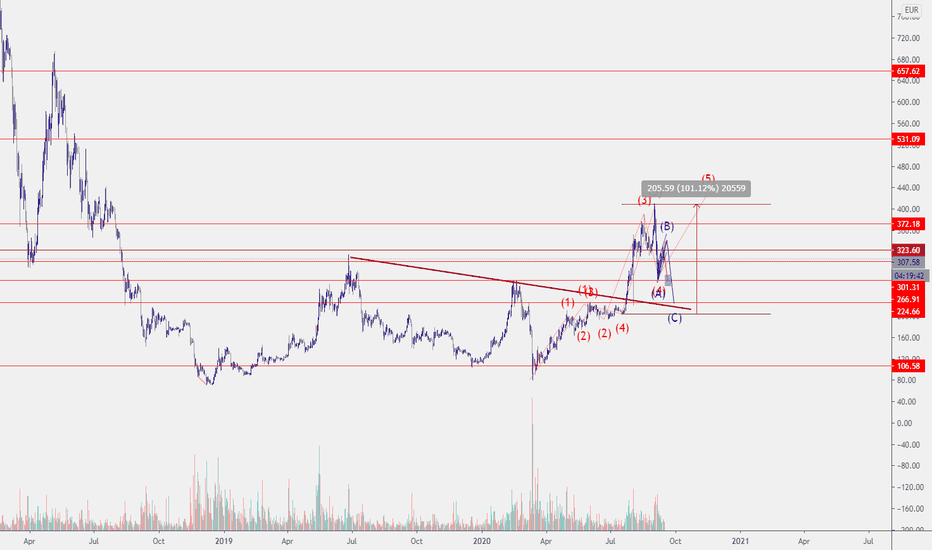 tradingview ethereum euro trading on margin cryptocurrency