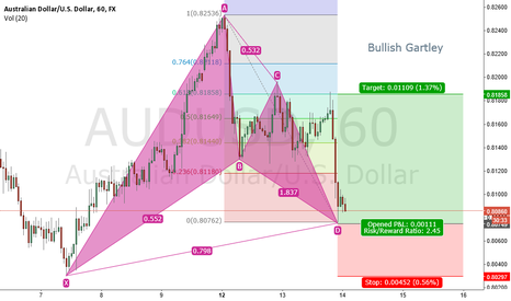 AUDUSD: Bullish Gartley