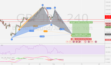 GBPJPY: Overlapping Patterns