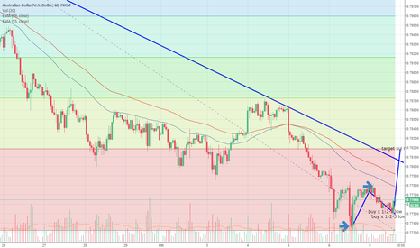 AUDUSD: long aud -usd da 0.7765