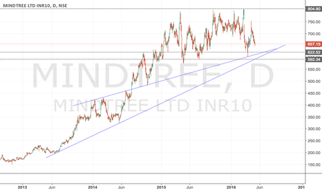 MINDTREE: MINDTREE - In Consolidation Mode -Invest around 590-620