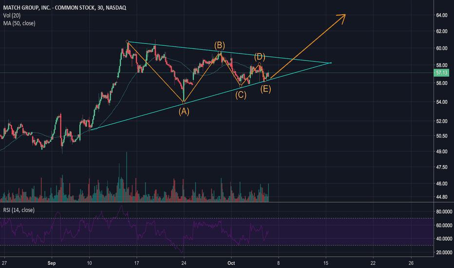 MTCH: MTCH Symmetrical Triangle Breakout to Upside
