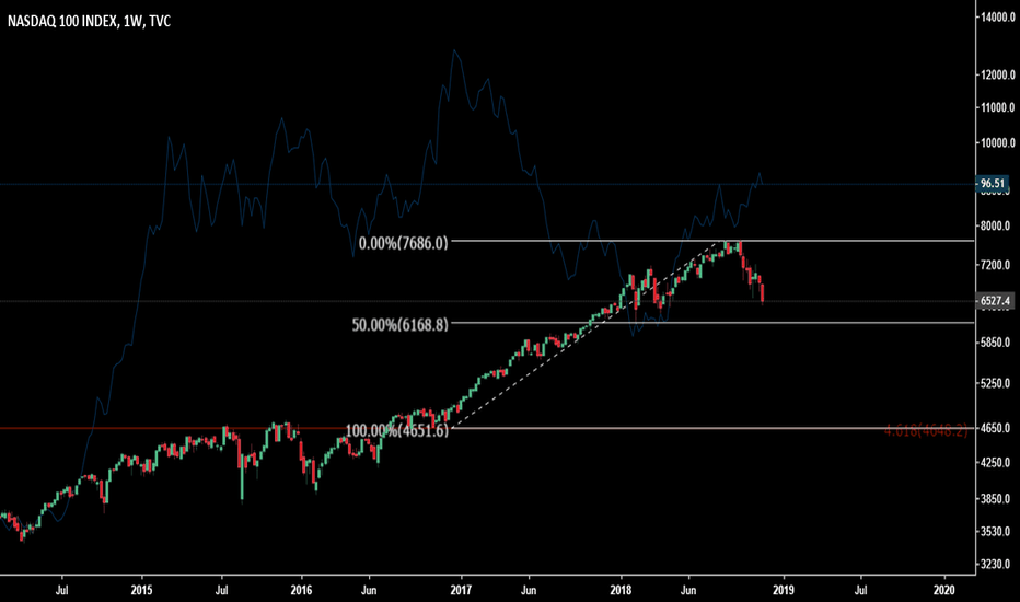 NDX: Nasdaq more downside looks likely to me very obvious liquidity.