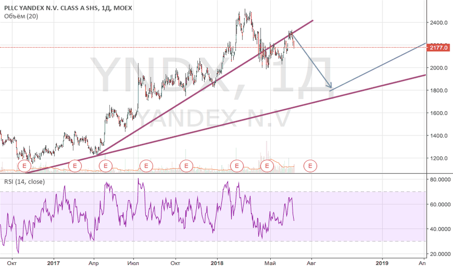 YNDX: Яндексу нужна передышка