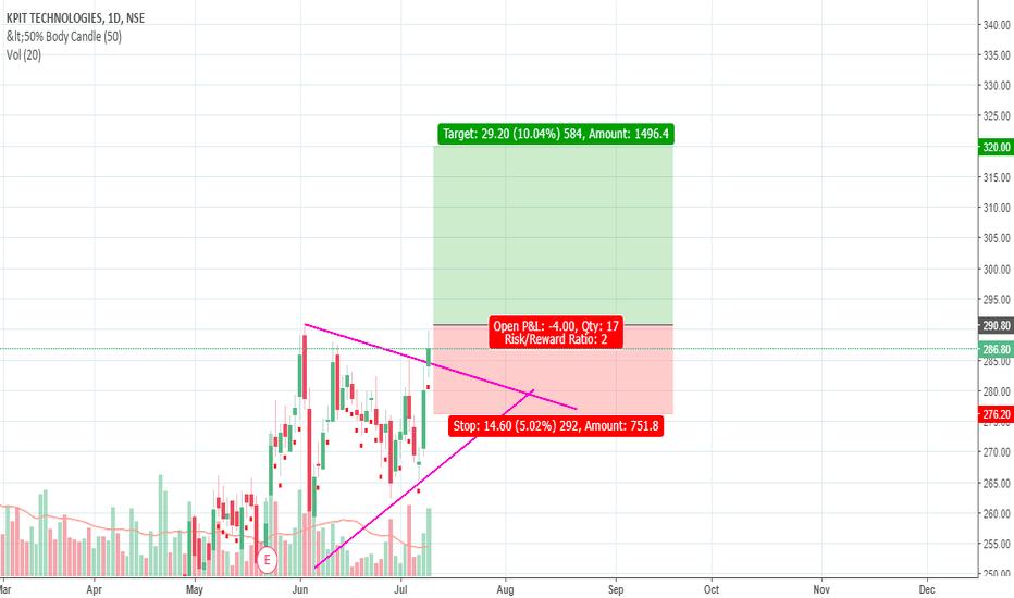 KPIT: kpit symmetrical triangle breakout