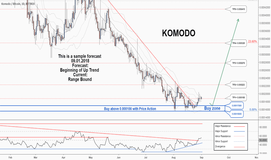 KMDBTC: There is a possibility for the beginning of an uptrend in KMDBTC