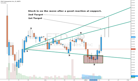 FTD: Nice pattern with good projection