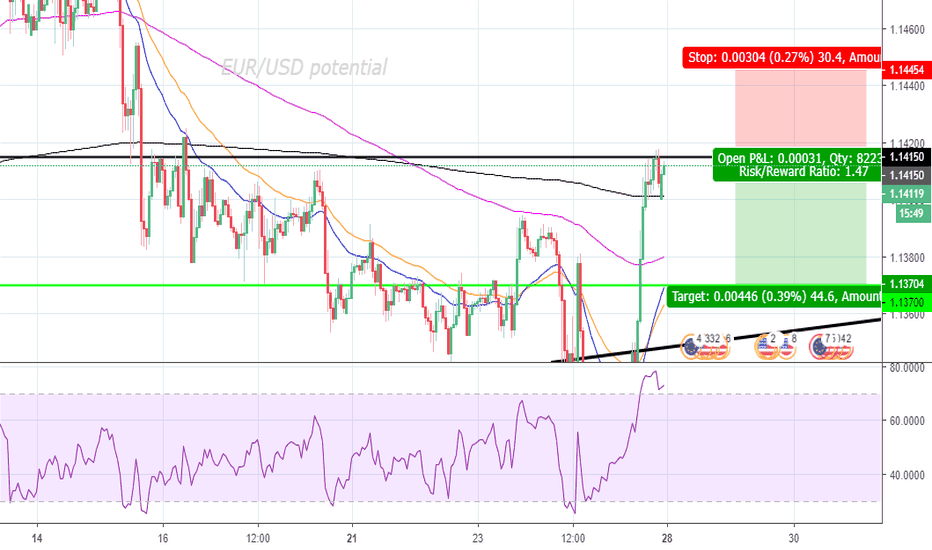 EURUSD: EUR/USD Ready to take a hit