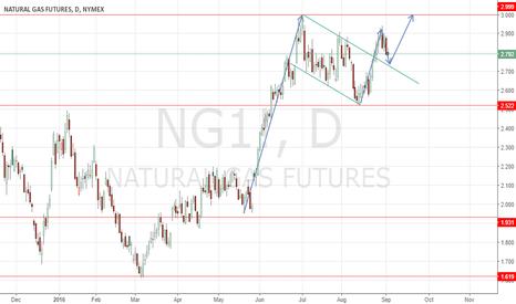 NG1!: Natural Gas Long Opportunity