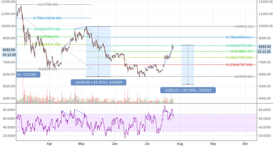 Bitcoin repeating oscillations, fib levels